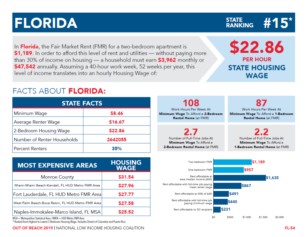 Florida Out of Reach 2019 Infograph